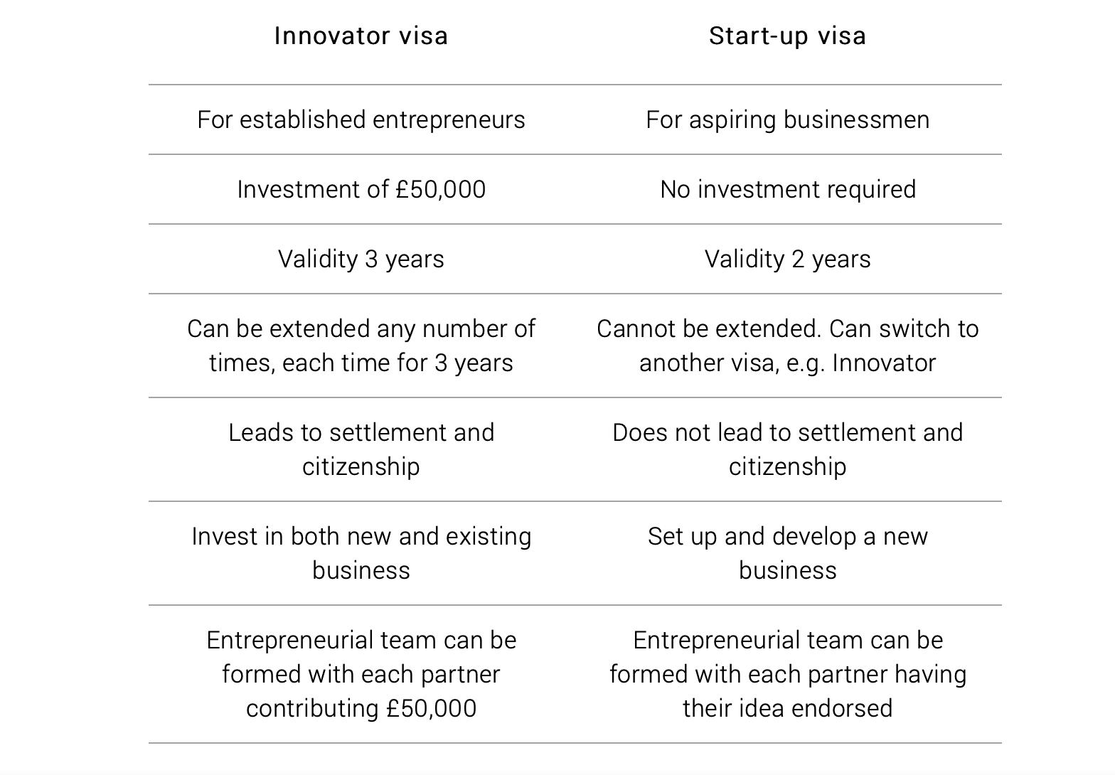 innovator and start up visa